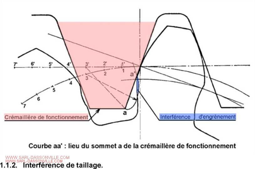 interférence de taillage